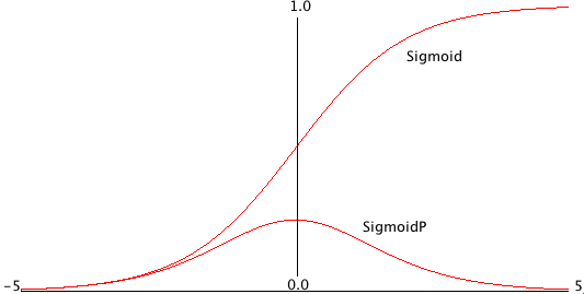 Sigmoid Function and Derivative of Sigmoid Function (SigmoidP)
