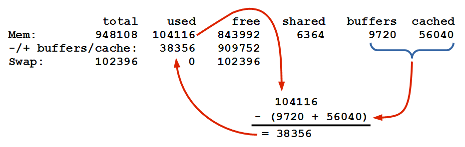 Calculation of used buffers/cached memory