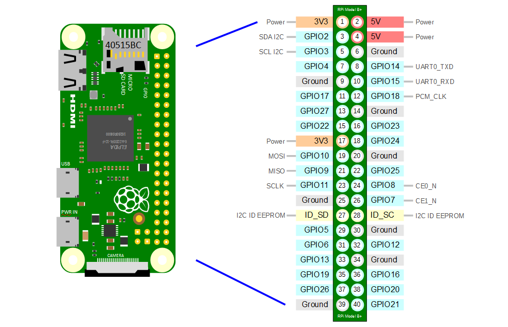 Raspberry basics: Project 31a Raspberry PI Zero W board and