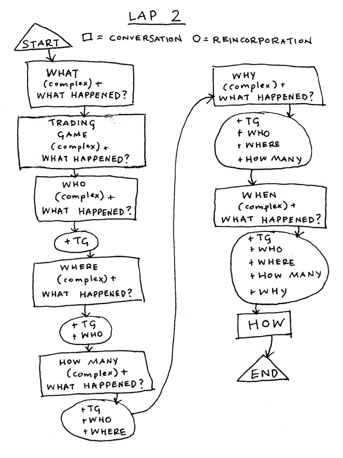 "Flowchart for Lap 2 - More complex conversations, plus ""What Happened?"", WHEN, and HOW"