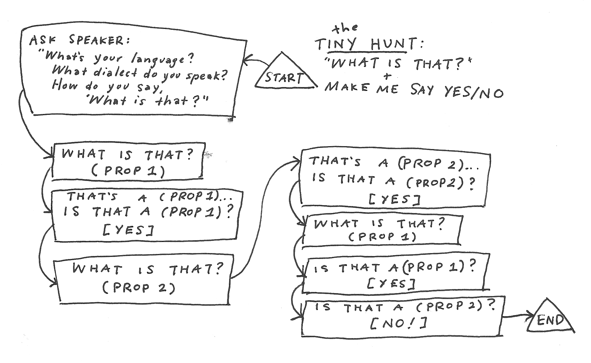 Flowchart above for playing through a Tiny Hunt with a fluent speaker - note that this diagram only shows the HUNTER's questions and statements, not the responses of the FLUENT FOOL.