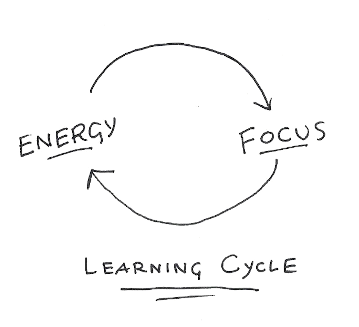 The Essential Cycle of Learning Flow