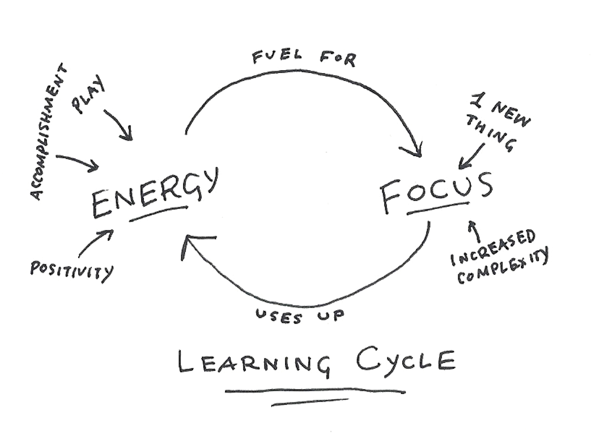 Factors of Learning Flow