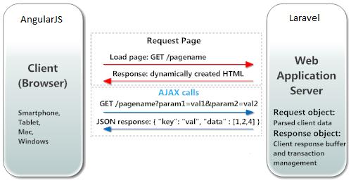 Read Laravel and AngularJS | Leanpub