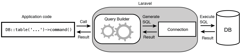 Read Laravel - my first framework | Leanpub