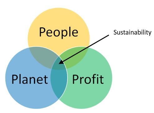 Sustainability exists in the overlap between People, Planet and Profits