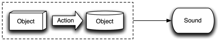 An object-action-object system