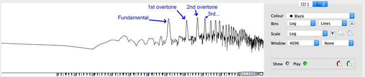 Spectrum of a single tone. A fundamental frequency is indicated by a peak (to the left), followed by peaks indicating the first, second, third overtones, and so forth.
