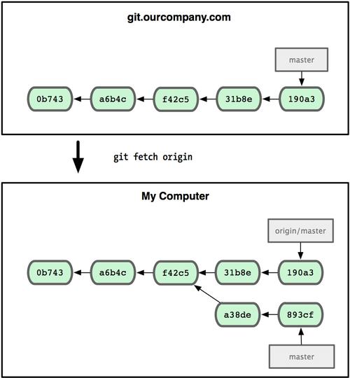 Read Pro-Git | Leanpub