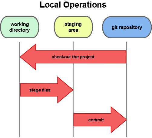 Figure 1-6. Working directory, staging area, and Git repository.