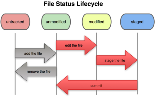 Figure 2-1. The lifecycle of the status of your files.