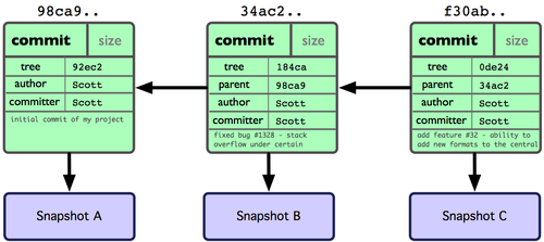 Figure 3-2. Git object data for multiple commits.