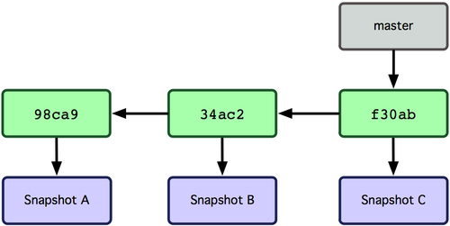 Figure 3-3. Branch pointing into the commit history.
