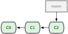 Figure 3-10. A short and simple commit history.