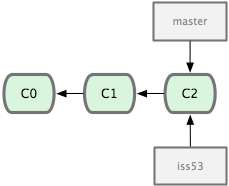 Figure 3-11. Creating a new branch pointer.