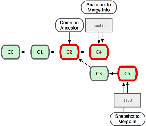 Figure 3-16. Git automatically identifies the best common-ancestor merge base for branch merging.