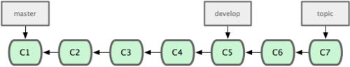 Figure 3-18. More stable branches are generally farther to the left in commit history.