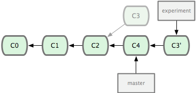 Figure 3-29. Rebasing the change introduced in C3 onto C4.