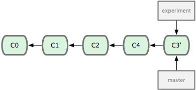 Figure 3-30. Fast-forwarding the master branch.