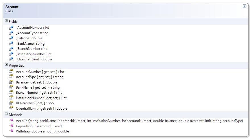 Read programming fundamentals leanpub account class diagram ccuart Images