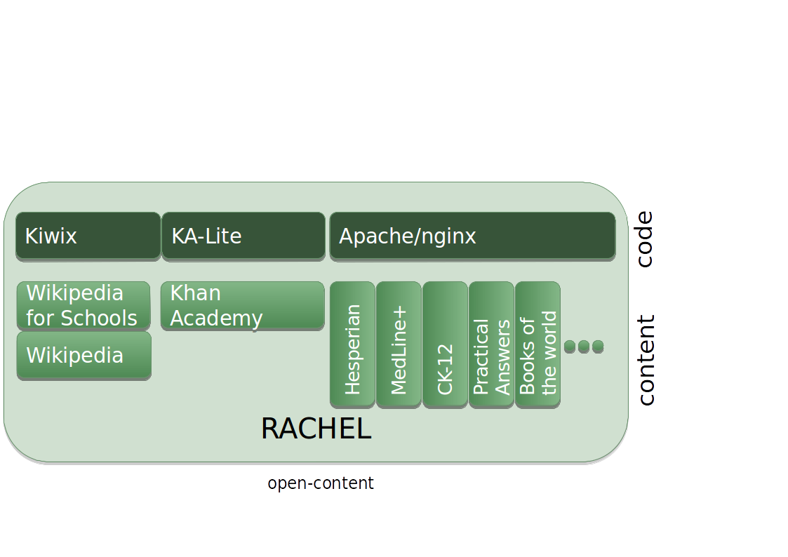 Read Technical user's guide to RACHEL | Leanpub