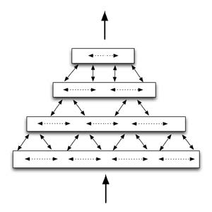 Figure 1.1: Simplified diagram of four HTM regions arranged in a four-level hierarchy, communicating information within levels, between levels, and to/from outside the hierarchy