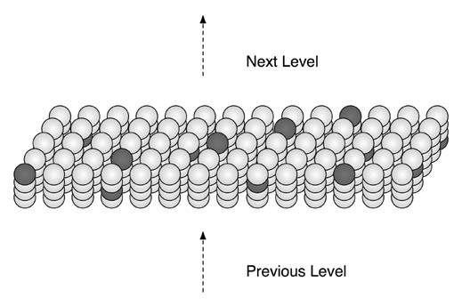 Figure 1.4: An HTM region showing sparse distributed cell activation