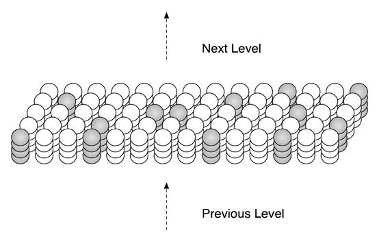Figure 2.1: An HTM region consists of columns of cells. Only a small portion of a region is shown. Each column of cells receives activation from a unique subset of the input. Columns with the strongest activation inhibit columns with weaker activation. The result is a sparse distributed representation of the input. The figure shows active columns in light grey. (When there is no prior state, every cell in the active columns will be active, as shown.)