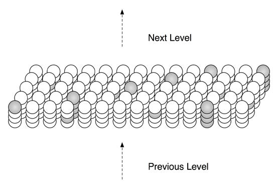 Figure 2.2: By activating a subset of cells in each column, an HTM region can represent the same input in many different contexts. Columns only activate predicted cells. Columns with no predicted cells activate all the cells in the column. The figure shows some columns with one cell active and some columns with all cells active.