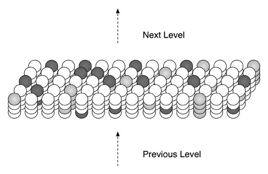 Figure 2.3: At any point in time, some cells in an HTM region will be active due to feed-forward input (shown in light gray). Other cells that receive lateral input from active cells will be in a predictive state (shown in dark gray).