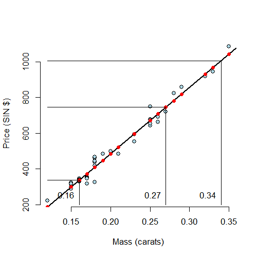 Illustrating prediction with regression.