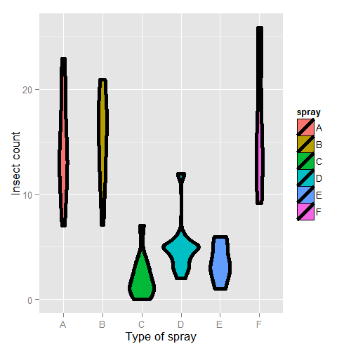 Insect spray dataset