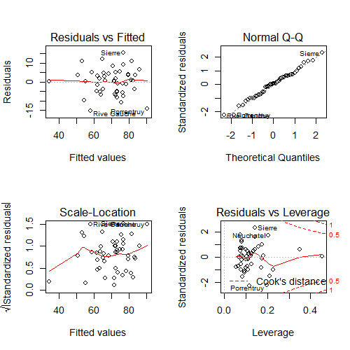 Plot of the influence, leverage and residuals from the `swiss` dataset