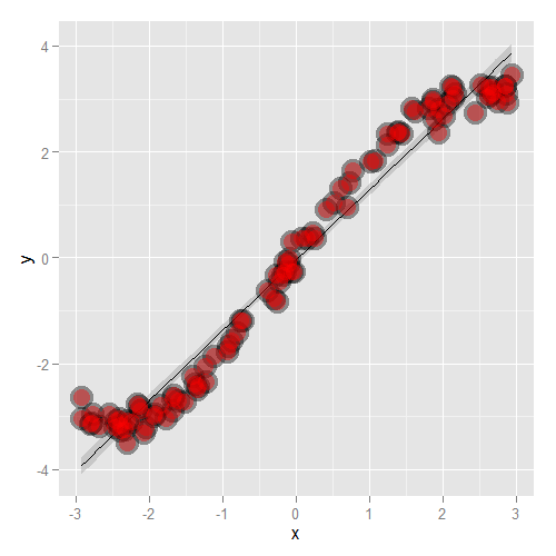 Plot of simulated non-linear data.