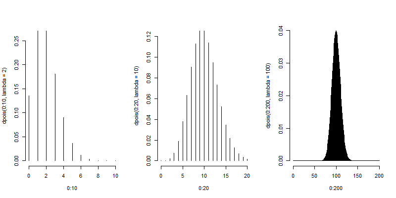 Poisson densities as the mean increases.