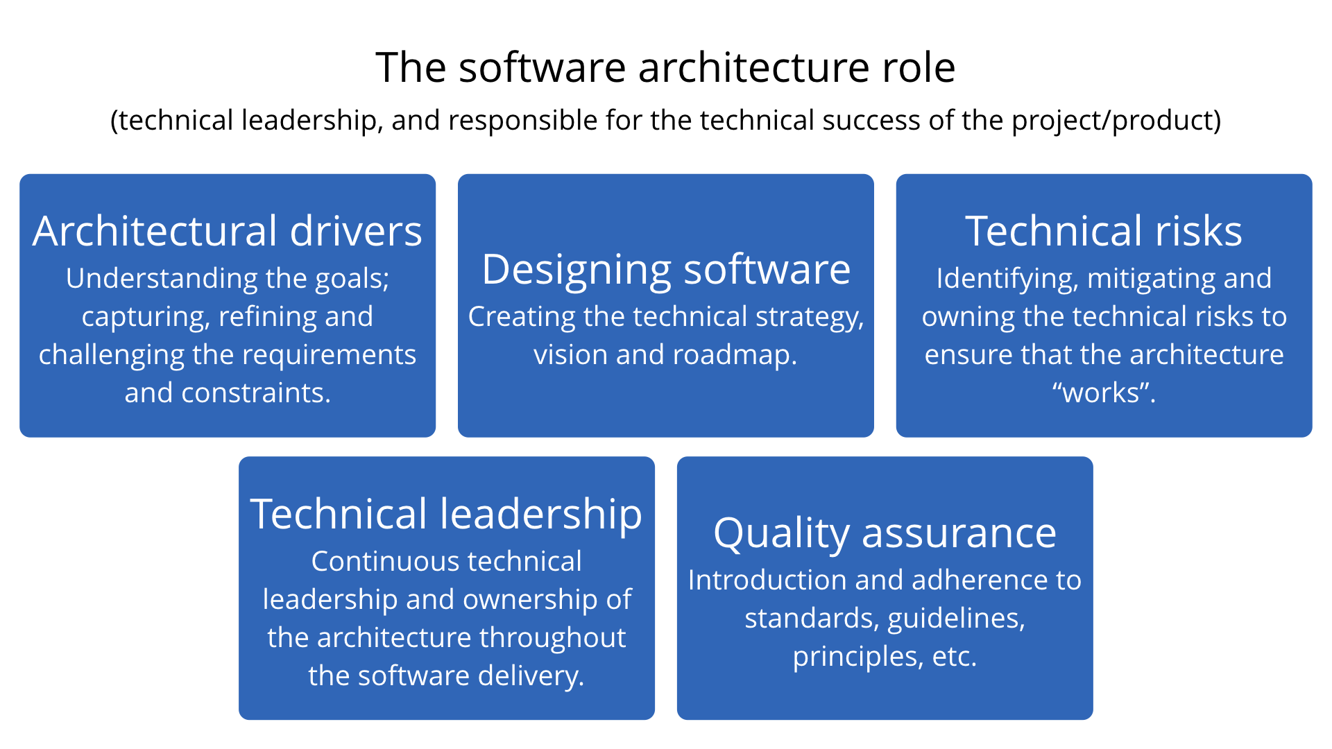 read technical leadership and the balance with agility | leanpub