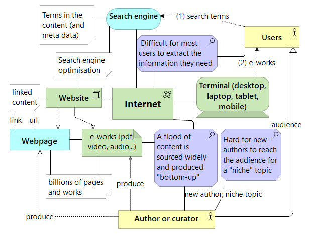 Key components of the internet
