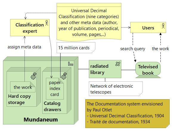 The Mundaneum and Otlet's scheme for remote access