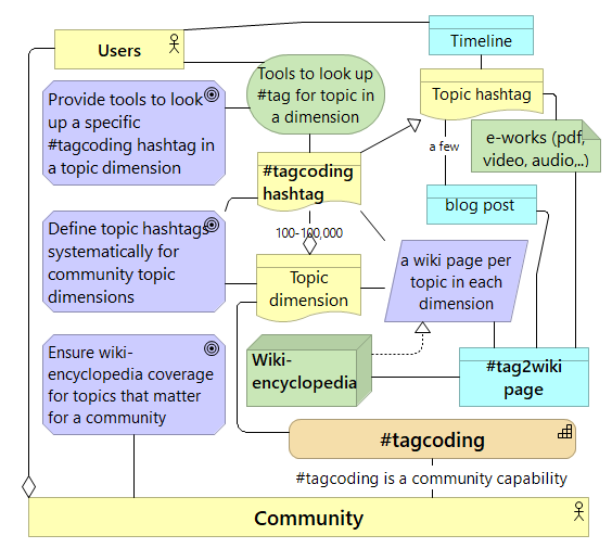Collaborative hashtagcoding and topic dimensions