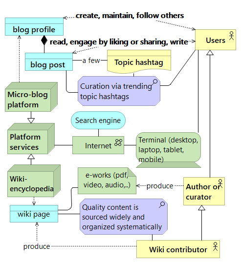 Wiki encyclopedia and micro blogs