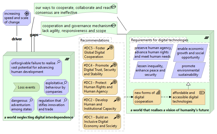 Digital cooperation: Drivers, risks, gaps, vision and recommendations