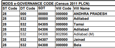 Part of the Census of India table with Location codes for Andhra Pradesh