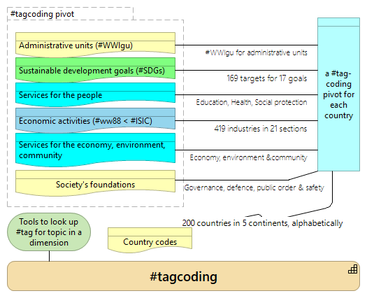 Topic dimensions and layers of government services in #tagcoding pivots per country