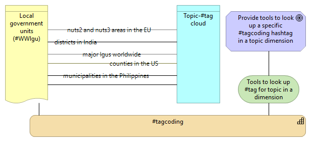Topic dimensions with topic-hashtag clouds