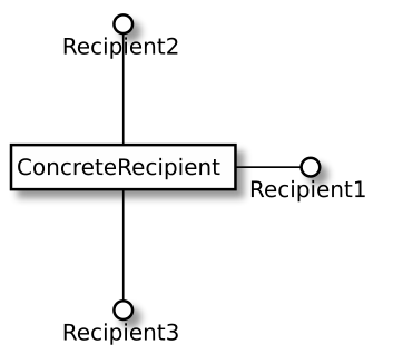 "ConcreteRecipient class implementing three interfaces in UML. The interfaces are shown as ""plugs"" exposed by the class meaning it can be plugged into anything that uses any of the three interfaces"