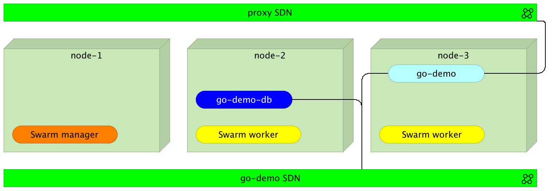 Read The DevOps 2 1 Toolkit: Docker Swarm | Leanpub