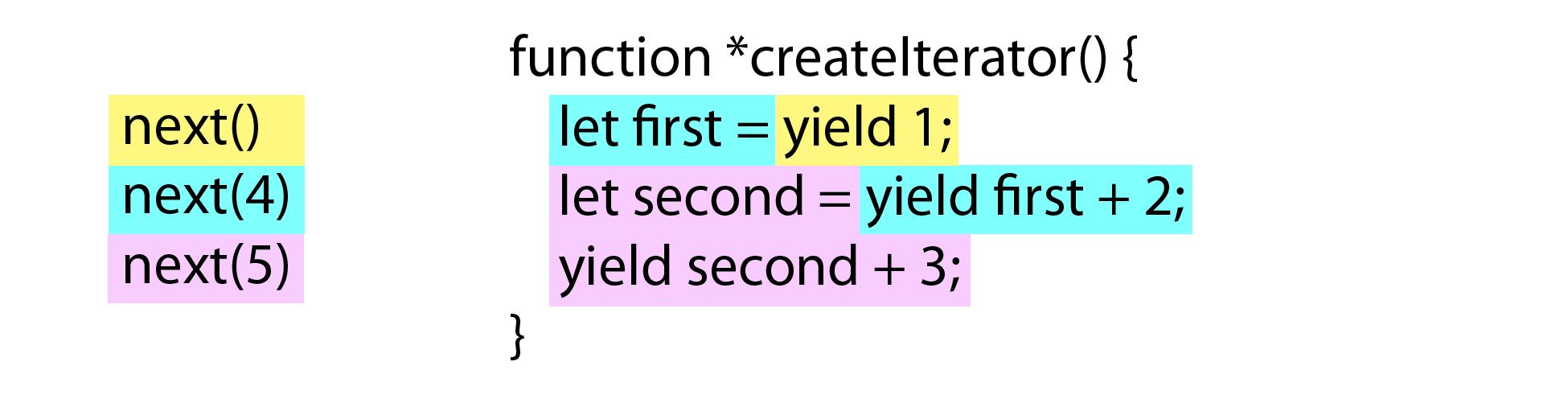figure 8 1 code execution inside a generator