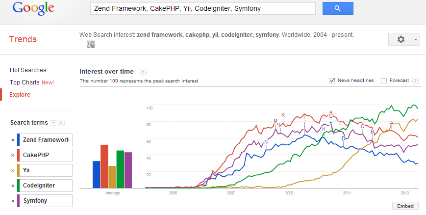 Read using zend framework 2 leanpub figure 15 popularity of php frameworks powered by google trends malvernweather Gallery