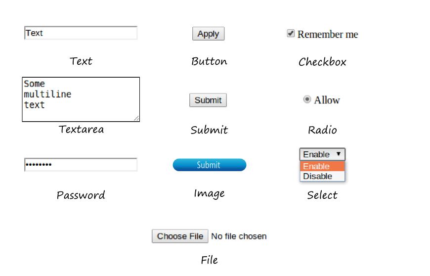 Read using zend framework 2 leanpub figure 71 standard html form fields malvernweather Choice Image
