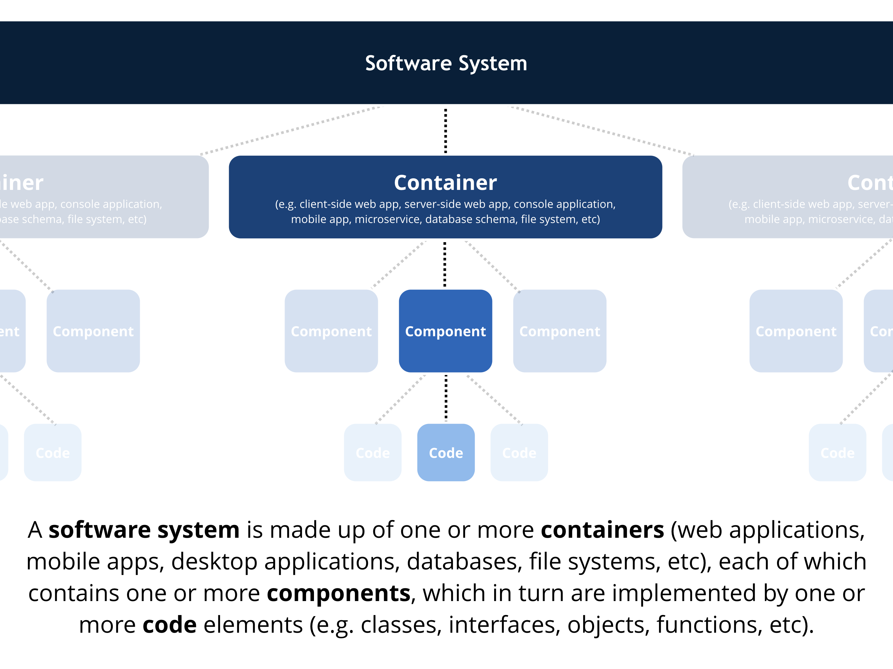 Read visualise document and explore your software architecture a simple model of architectural constructs used to define the static structure of a software system ccuart Choice Image